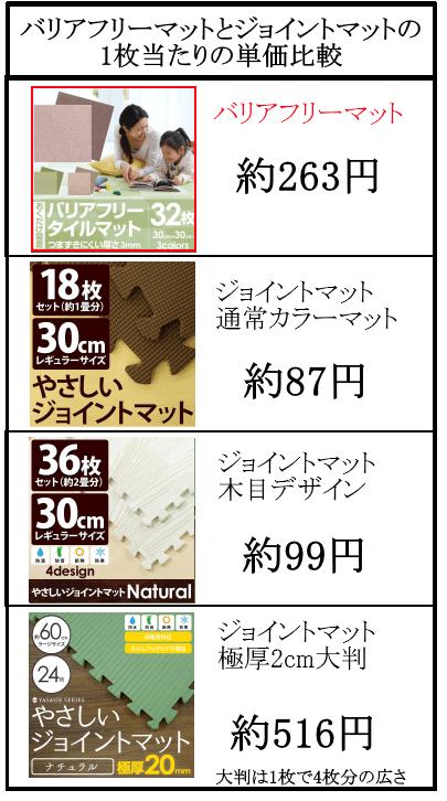 マットの単価を比較した表